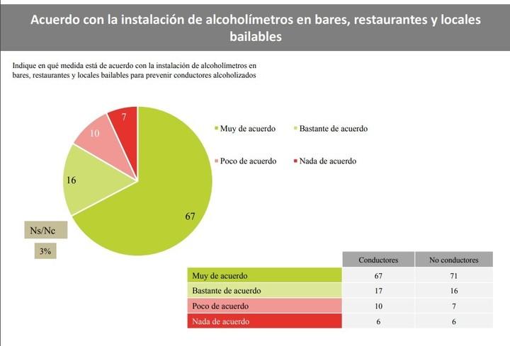 Encuesta: CECAITRA